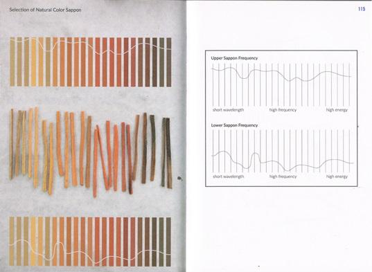 微物萬狀》,頁110-111。